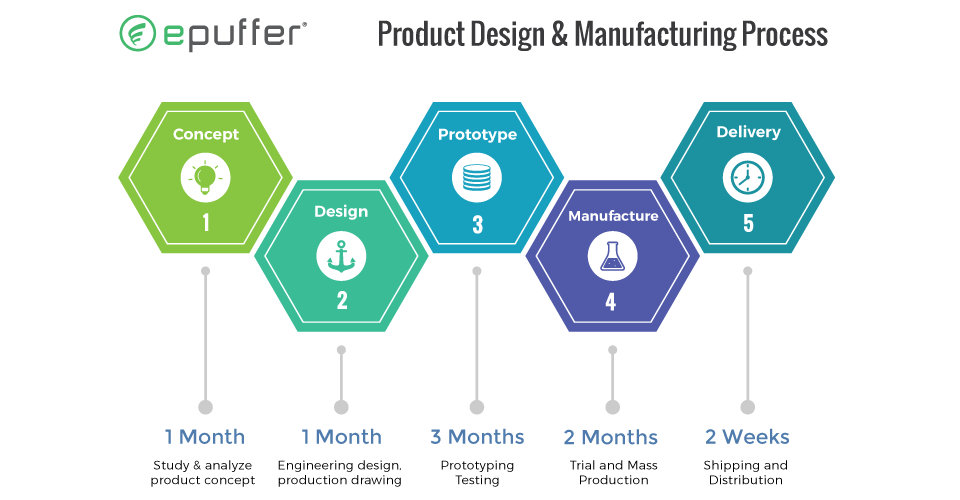 epuffer ecig and vape design and manufacturing process